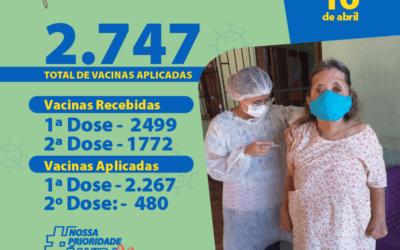 Prefeitura de Luís Correia já aplicou 2.747 doses de vacina contra a Covid-19